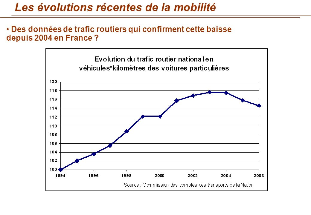 Des données de trafic routiers qui confirment cette baisse depuis 2004 en France ?