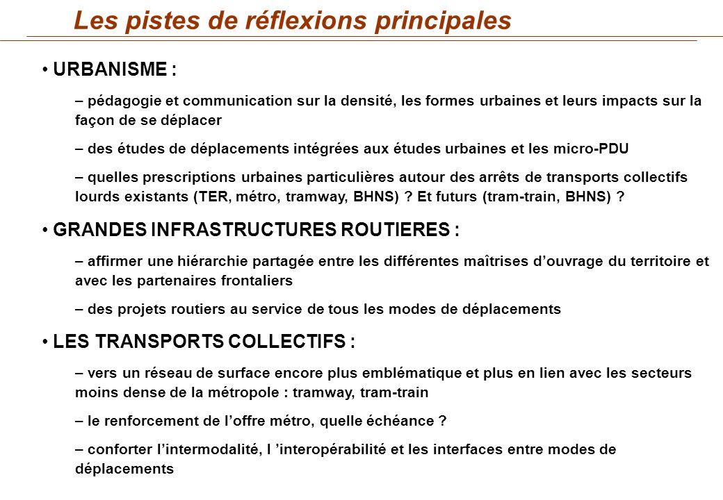 4 axes de travail identifiés : Les pistes de réflexions principales URBANISME : – pédagogie et communication sur la densité, les formes urbaines et le