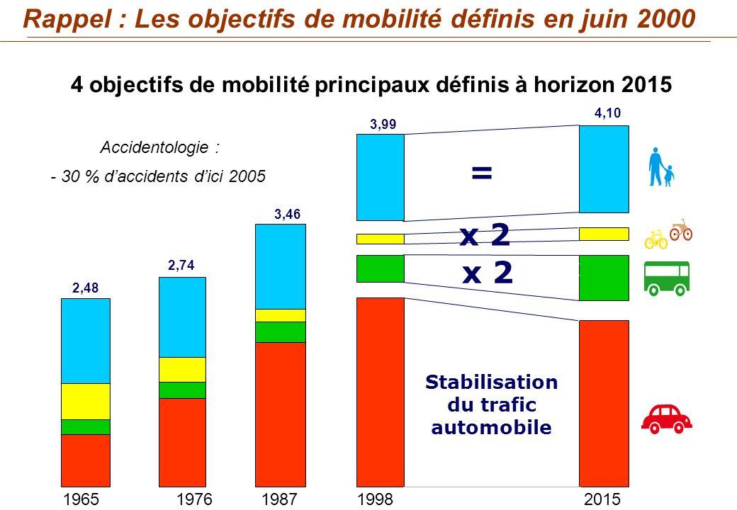 OBJECTIF - 3 1965197619871998 PDU 2015 2,48 2,74 3,46 3,99 4,10 x 2 = Stabilisation du trafic automobile Rappel : Les objectifs de mobilité définis en