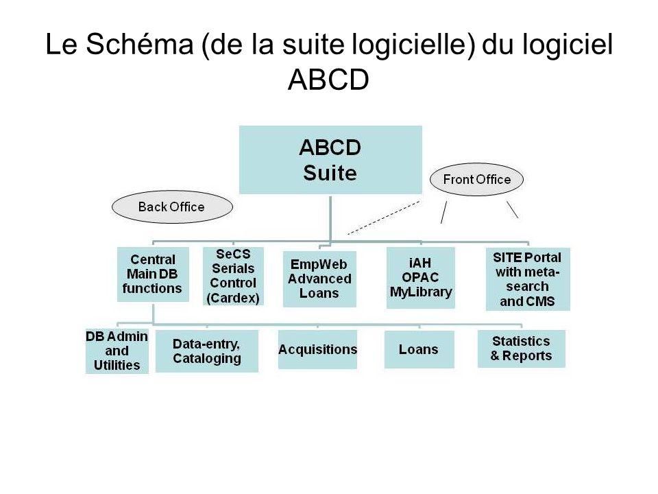 Le Schéma (de la suite logicielle) du logiciel ABCD