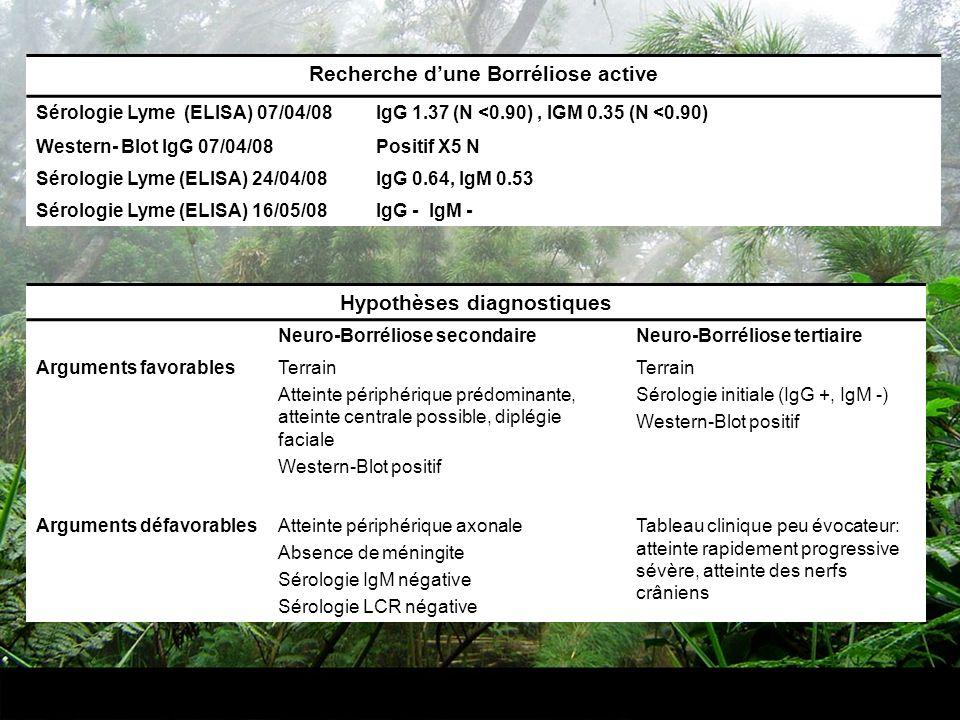 Recherche dune Borréliose active Sérologie Lyme (ELISA) 07/04/08IgG 1.37 (N <0.90), IGM 0.35 (N <0.90) Western- Blot IgG 07/04/08Positif X5 N Sérologi