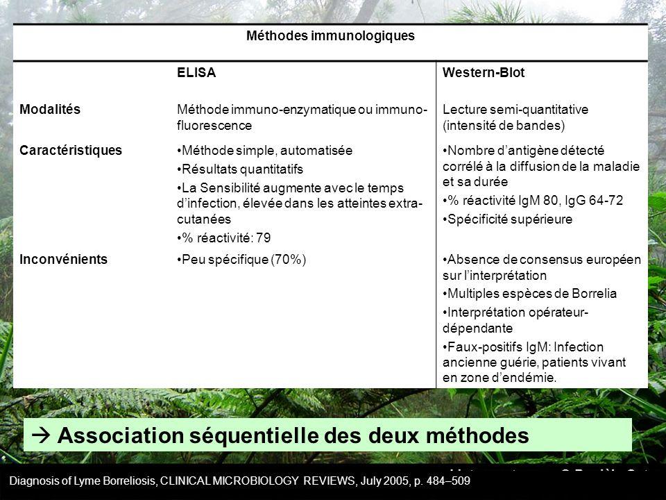 Méthodes immunologiques ELISAWestern-Blot ModalitésMéthode immuno-enzymatique ou immuno- fluorescence Lecture semi-quantitative (intensité de bandes)