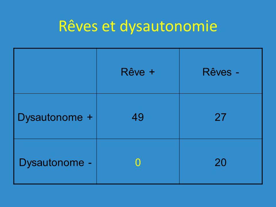 Rêves et dysautonomie Rêve +Rêves - Dysautonome +4927 Dysautonome -020