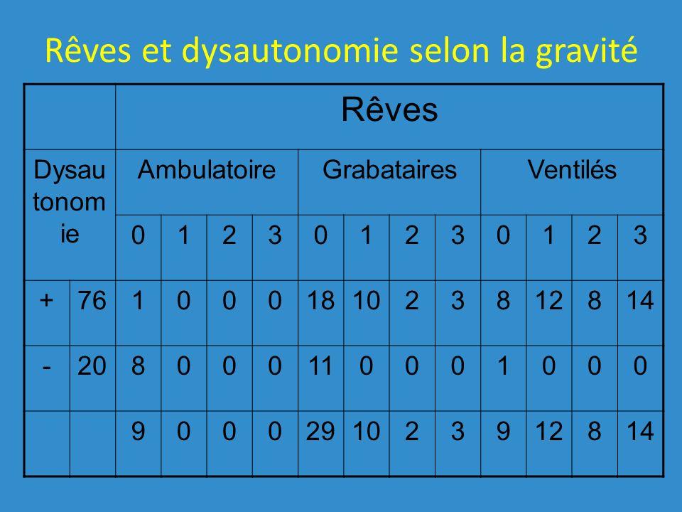 Rêves et dysautonomie selon la gravité Rêves Dysau tonom ie AmbulatoireGrabatairesVentilés 012301230123 +761000181023812814 -208000110001000 9000291023912814