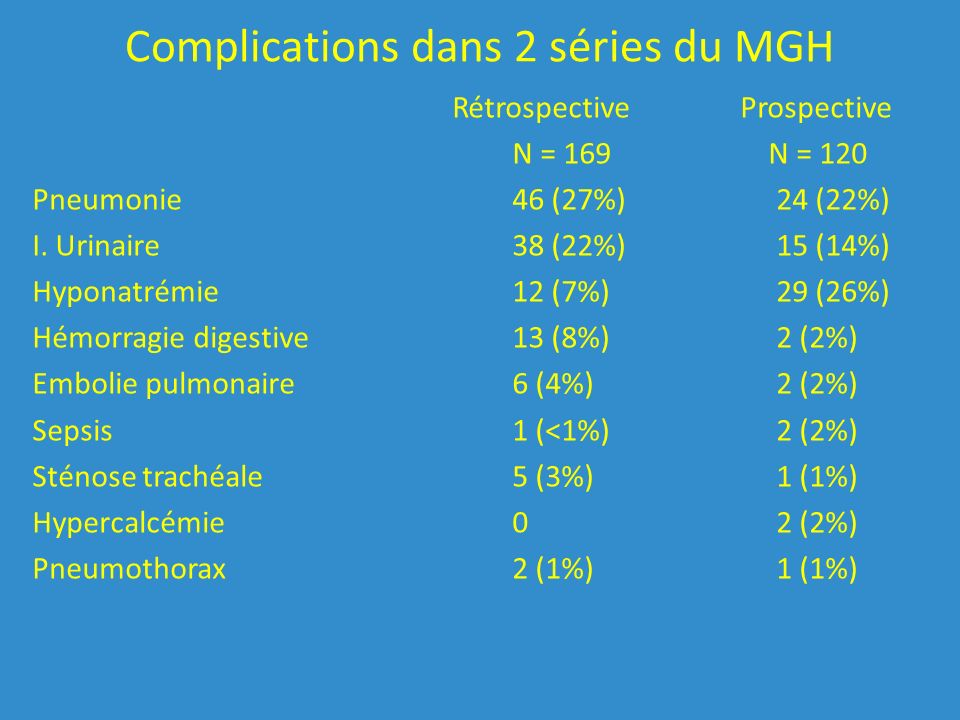 Complications dans 2 séries du MGH Rétrospective Prospective N = 169 N = 120 Pneumonie46 (27%) 24 (22%) I.