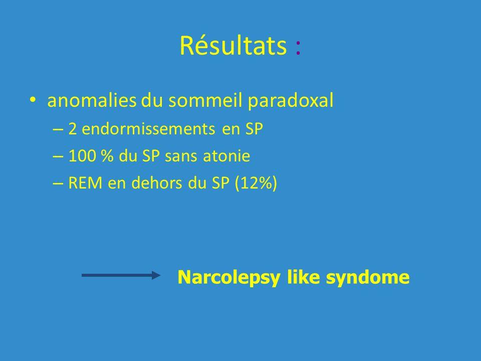 Résultats : anomalies du sommeil paradoxal – 2 endormissements en SP – 100 % du SP sans atonie – REM en dehors du SP (12%) Narcolepsy like syndome