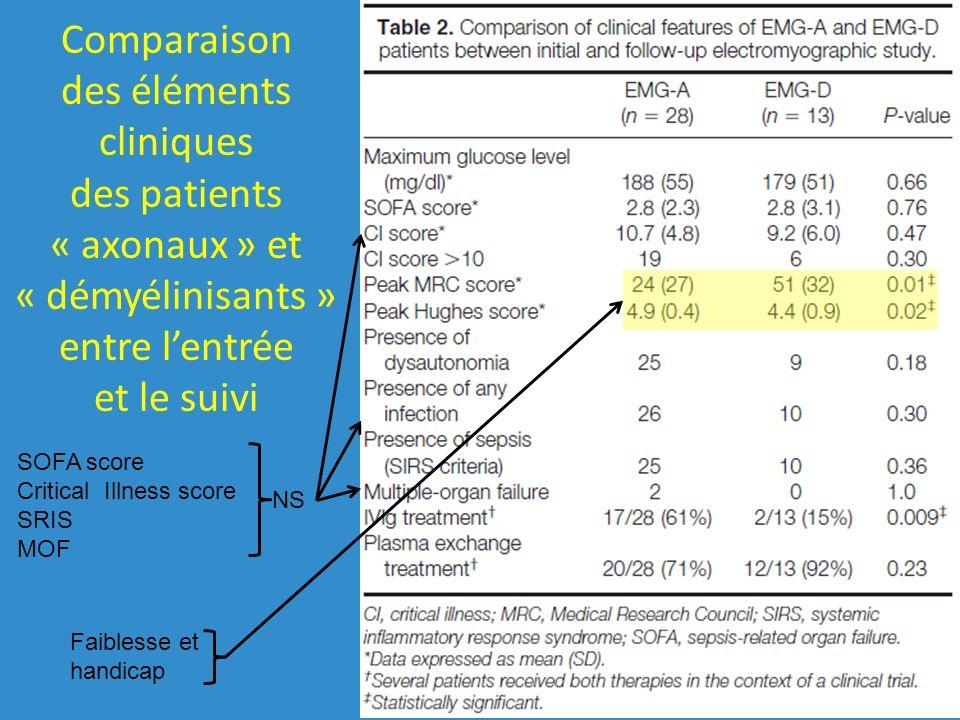 Comparaison des éléments cliniques des patients « axonaux » et « démyélinisants » entre lentrée et le suivi Faiblesse et handicap SOFA score Critical Illness score SRIS MOF NS