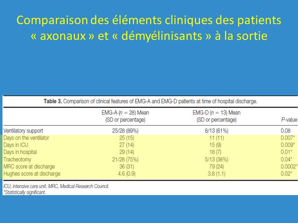 Comparaison des éléments cliniques des patients « axonaux » et « démyélinisants » à la sortie