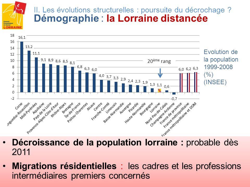 Evolution de la population 1999-2008 (%) (INSEE) II. Les évolutions structurelles : poursuite du décrochage ? Démographie : la Lorraine distancée 20 è
