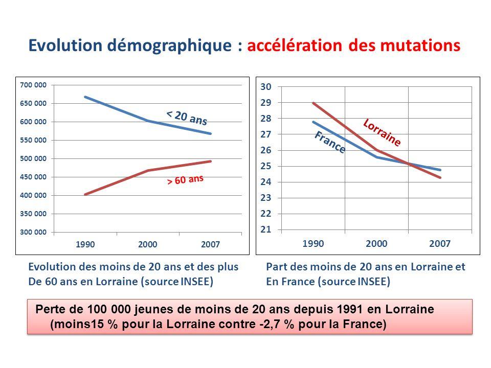 < 20 ans Lorraine Evolution démographique : accélération des mutations Evolution des moins de 20 ans et des plus De 60 ans en Lorraine (source INSEE)