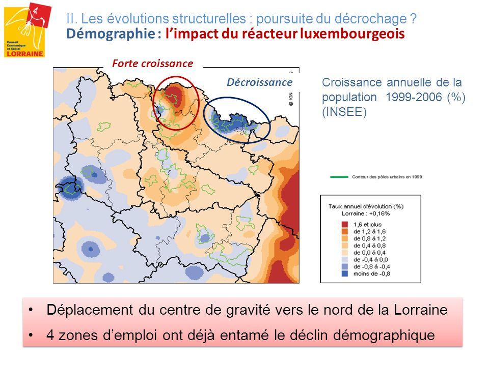 Croissance annuelle de la population 1999-2006 (%) (INSEE) II. Les évolutions structurelles : poursuite du décrochage ? Démographie : limpact du réact