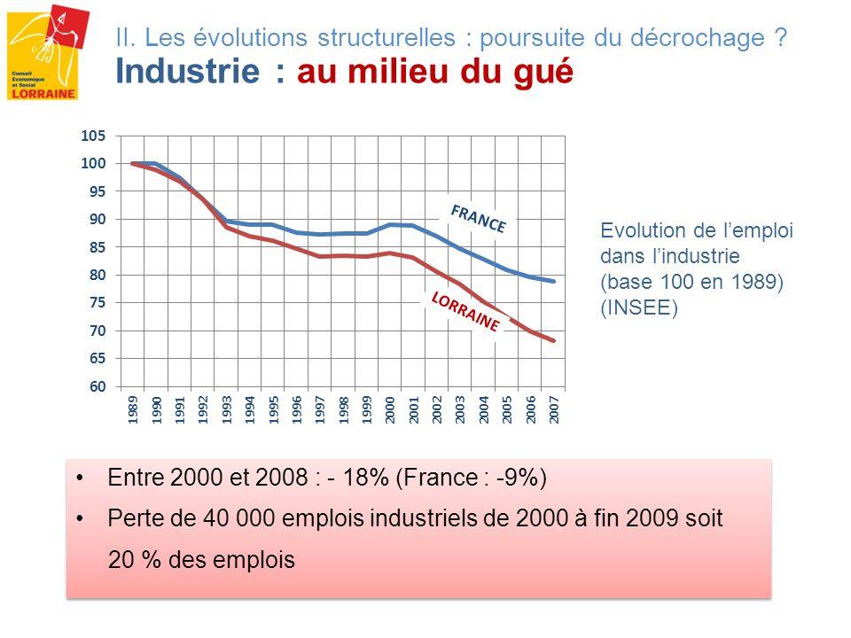 Entre 2000 et 2008 : - 18% (France : -9%) Perte de 40 000 emplois industriels de 2000 à fin 2009 soit 20 % des emplois Entre 2000 et 2008 : - 18% (Fra