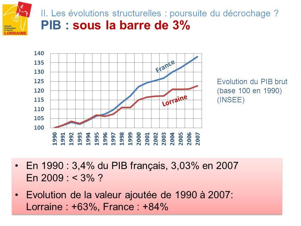 II. Les évolutions structurelles : poursuite du décrochage ? PIB : sous la barre de 3% Evolution du PIB brut (base 100 en 1990) (INSEE) Lorraine Franc