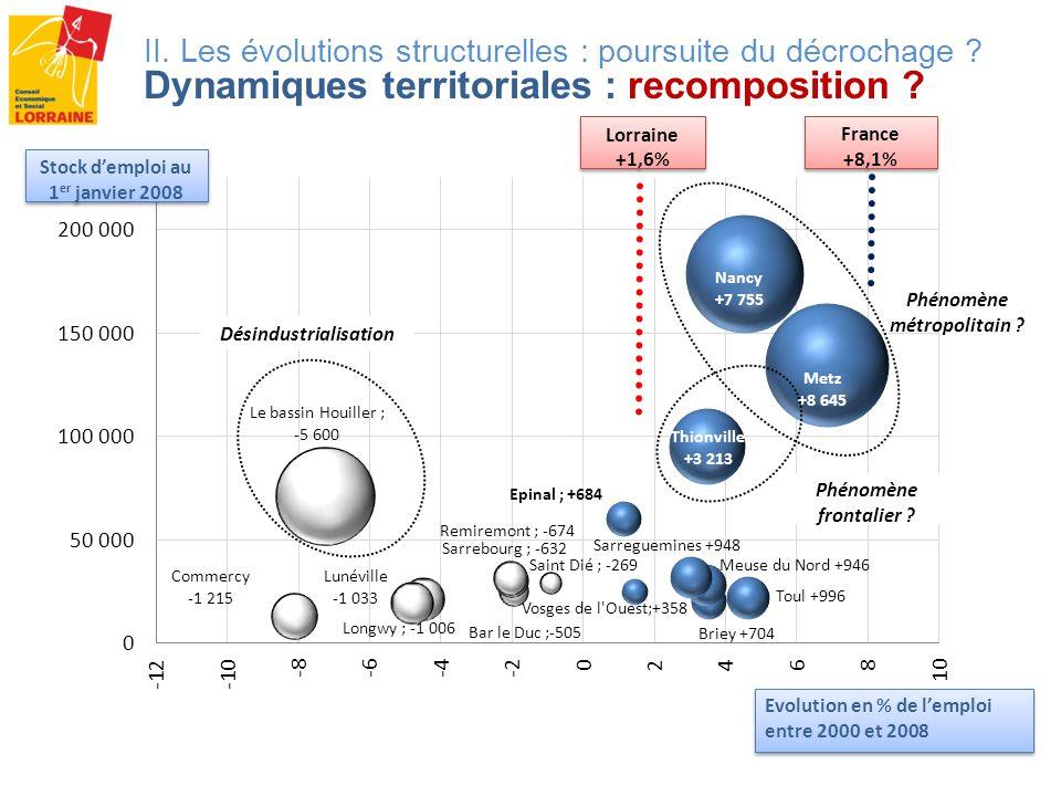 II. Les évolutions structurelles : poursuite du décrochage ? Dynamiques territoriales : recomposition ? Phénomène métropolitain ? Phénomène frontalier