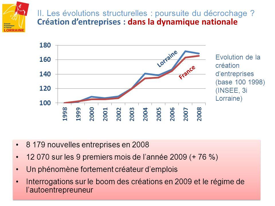 Evolution de la création dentreprises (base 100 1998) (INSEE, 3i Lorraine) II. Les évolutions structurelles : poursuite du décrochage ? Création dentr
