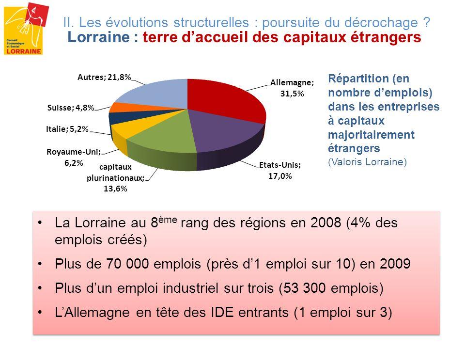Répartition (en nombre demplois) dans les entreprises à capitaux majoritairement étrangers (Valoris Lorraine) II. Les évolutions structurelles : pours