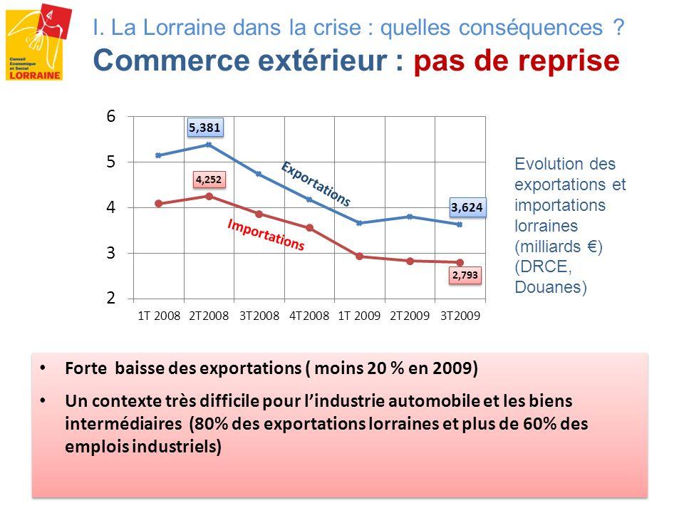 Forte baisse des exportations ( moins 20 % en 2009) Un contexte très difficile pour lindustrie automobile et les biens intermédiaires (80% des exporta