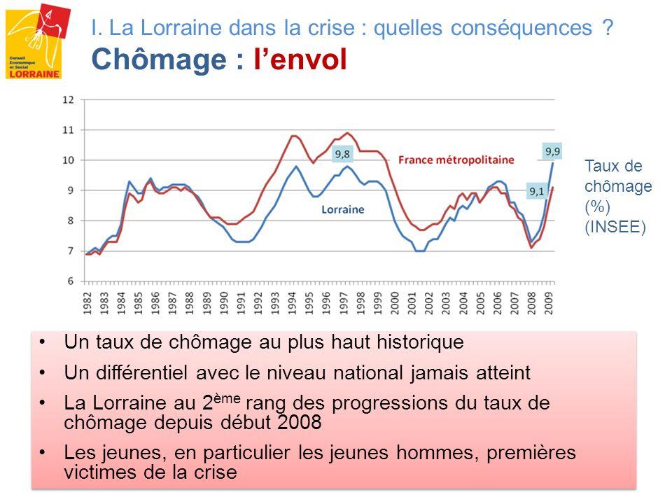 Les jeunes : premières victimes Chômage qui frappe plus fortement les jeunes hommes (+75 % par rapport à février 2008 et + 26 % pour les jeunes femmes) La crise représente 7000 demandeurs demploi supplémentaires pour les jeunes en Lorraine.