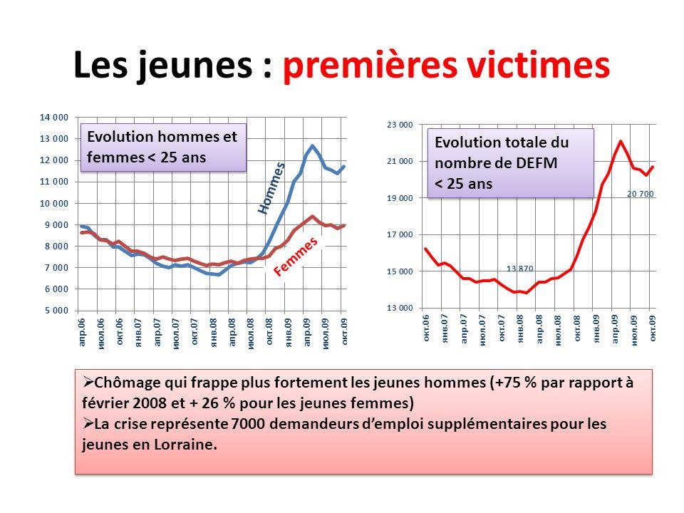 Evolution de la création dentreprises (base 100 1998) (INSEE, 3i Lorraine) II.