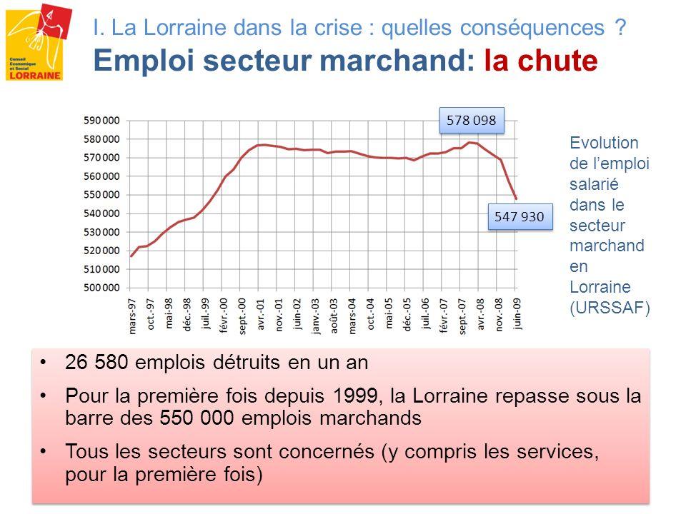 Evolution du nombre de demandeurs demploi de catégorie A (base 100 sept 2008) (DRTEFP) 12 zones demploi sur 17 affichent une hausse des demandeurs demploi sur un an supérieure à la moyenne nationale Effet Luxembourg et désindustrialisation .