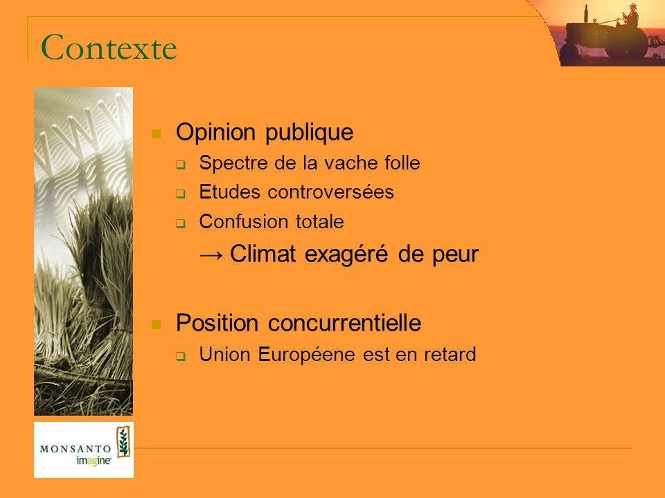 Contexte Opinion publique Spectre de la vache folle Etudes controversées Confusion totale Climat exagéré de peur Position concurrentielle Union Européene est en retard
