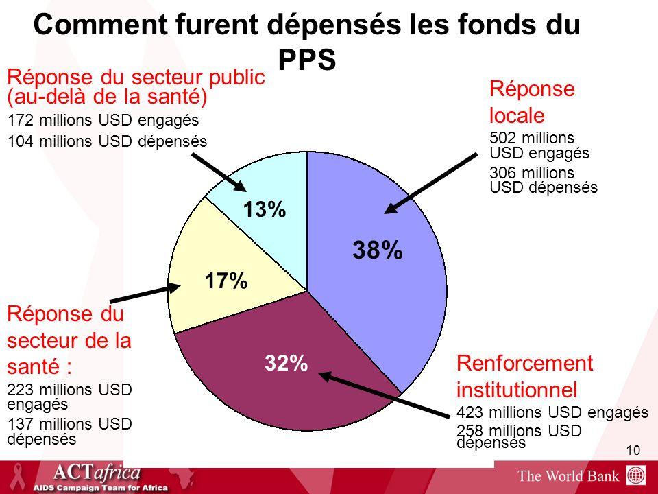 10 Comment furent dépensés les fonds du PPS Réponse locale 502 millions USD engagés 306 millions USD dépensés 38% 32% 17% 13% Renforcement institution