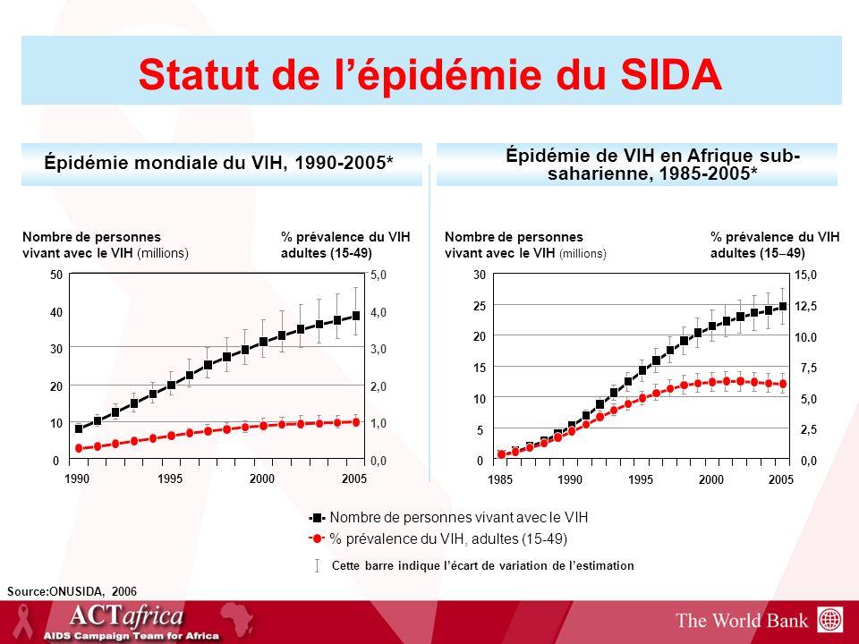 Épidémie mondiale du VIH, 1990-2005* Épidémie de VIH en Afrique sub- saharienne, 1985-2005* Nombre de personnes vivant avec le VIH % prévalence du VIH