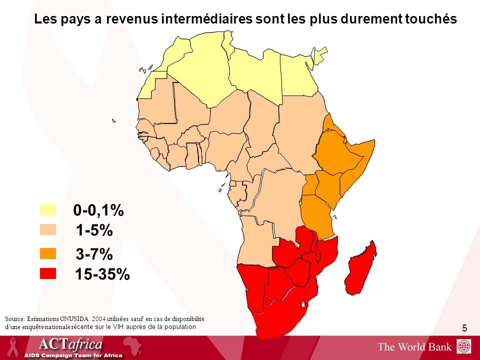 5 15-35% 3-7% 1-5% 0-0,1% Les pays a revenus intermédiaires sont les plus durement touchés Source: Estimations ONUSIDA 2004 utilis é es sauf en cas de