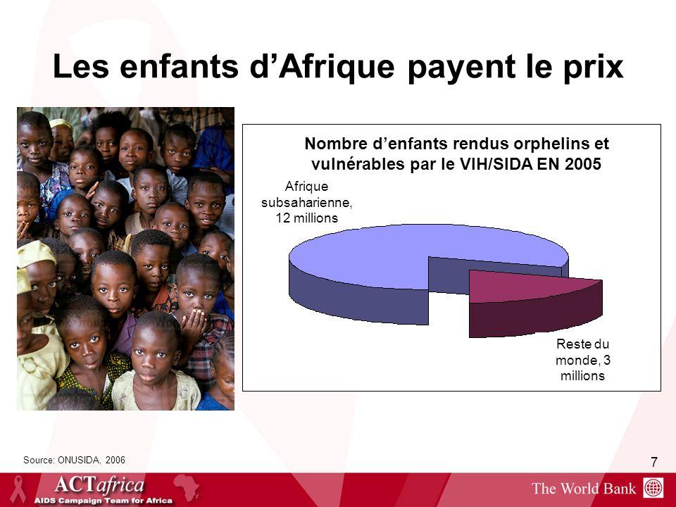 7 Les enfants dAfrique payent le prix Source: ONUSIDA, 2006 Nombre denfants rendus orphelins et vulnérables par le VIH/SIDA EN 2005 Afrique subsaharie