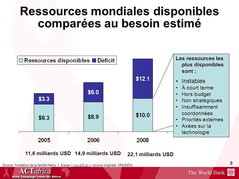 8 Ressources mondiales disponibles comparées au besoin estimé 11,6 milliards USD14,9 milliards USD 22,1 milliards USD Source: fondation de la famille
