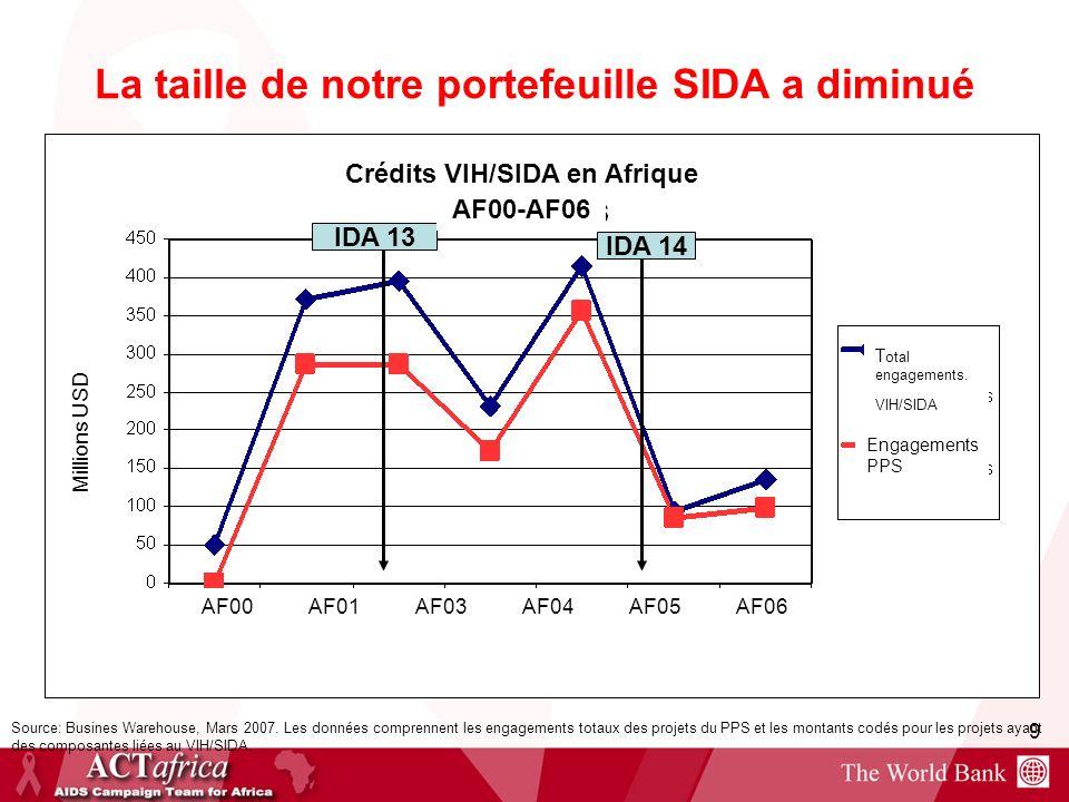 9 La taille de notre portefeuille SIDA a diminué Source: Busines Warehouse, Mars 2007. Les données comprennent les engagements totaux des projets du P