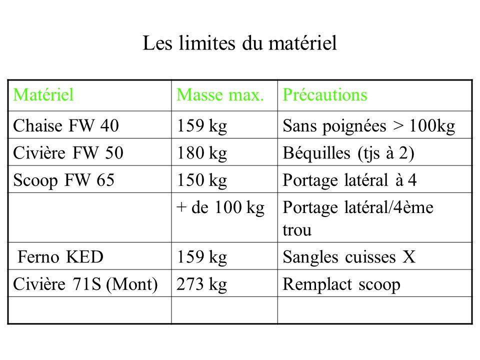 Les limites du matériel MatérielMasse max.Précautions Chaise FW 40159 kgSans poignées > 100kg Civière FW 50180 kgBéquilles (tjs à 2) Scoop FW 65150 kg