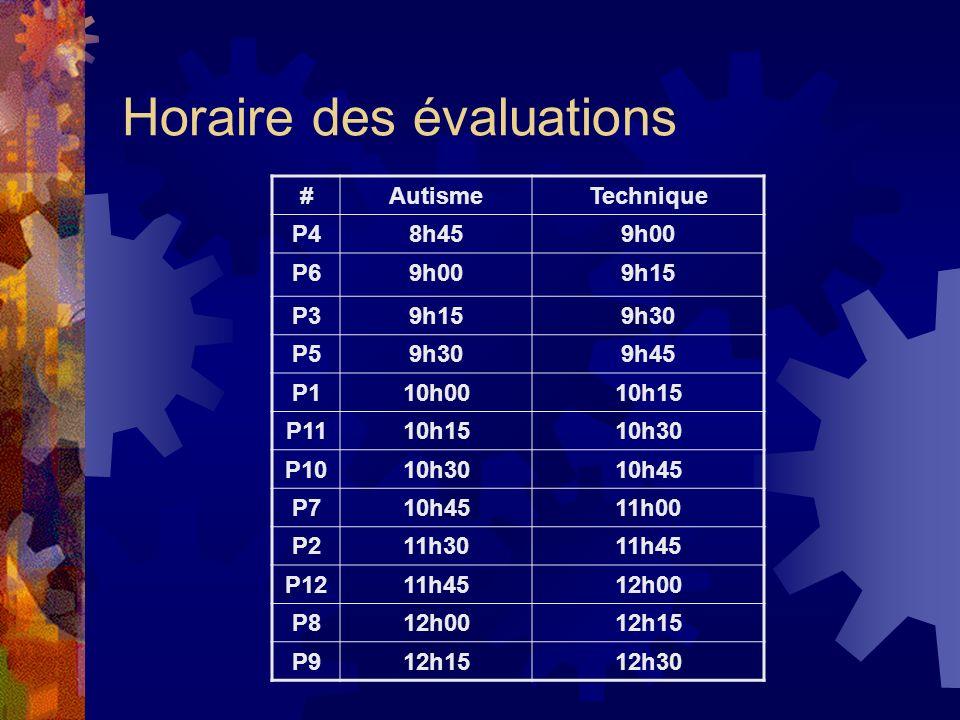 Horaire des évaluations #AutismeTechnique P48h459h00 P69h009h15 P39h159h30 P59h309h45 P110h0010h15 P1110h1510h30 P1010h3010h45 P710h4511h00 P211h3011h