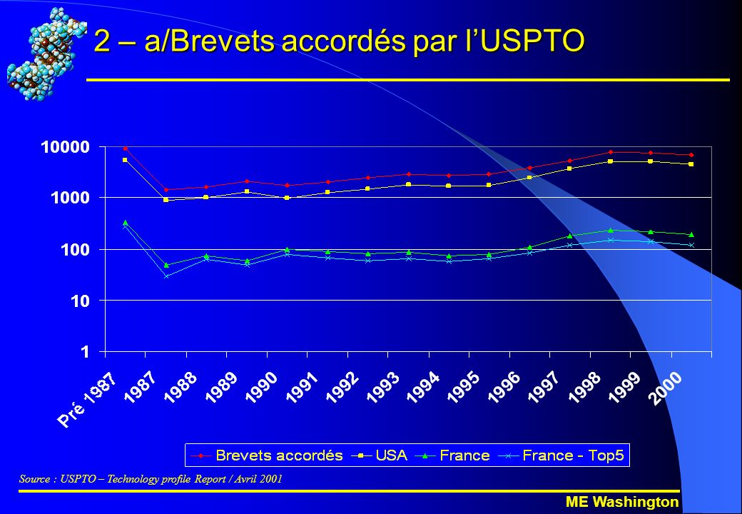 ME Washington 2 – a/Brevets accordés par lUSPTO Source : USPTO – Technology profile Report / Avril 2001