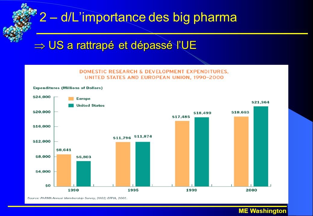 ME Washington 2 – d/Limportance des big pharma Source : EuropaBio Et le fossé continue à se creuser malgré la multiplication des annonces en Europe….
