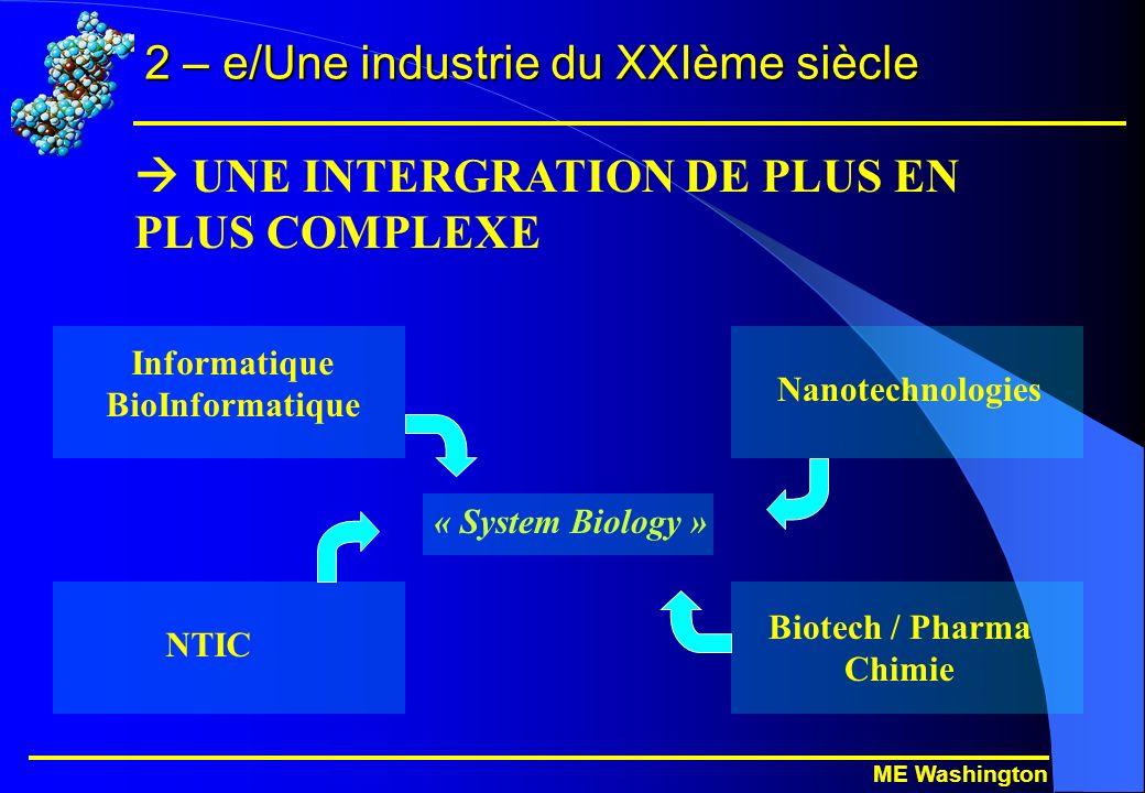 ME Washington 2 – e/Une industrie du XXIème siècle UNE INTERGRATION DE PLUS EN PLUS COMPLEXE Informatique BioInformatique Nanotechnologies Biotech / Pharma Chimie « System Biology » NTIC