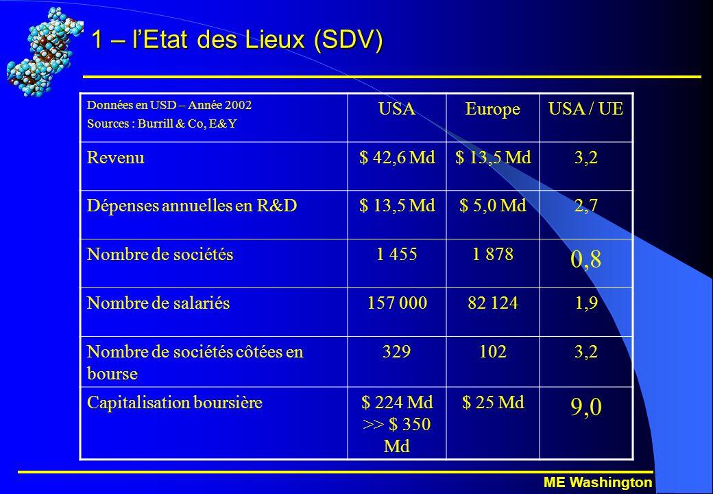 ME Washington 1 – lEtat des Lieux (SDV) Données en USD – Année 2002 Sources : Burrill & Co, E&Y USAEuropeUSA / UE Revenu$ 42,6 Md$ 13,5 Md3,2 Dépenses annuelles en R&D$ 13,5 Md$ 5,0 Md2,7 Nombre de sociétés1 4551 878 0,8 Nombre de salariés157 00082 1241,9 Nombre de sociétés côtées en bourse 3291023,2 Capitalisation boursière$ 224 Md >> $ 350 Md $ 25 Md 9,0
