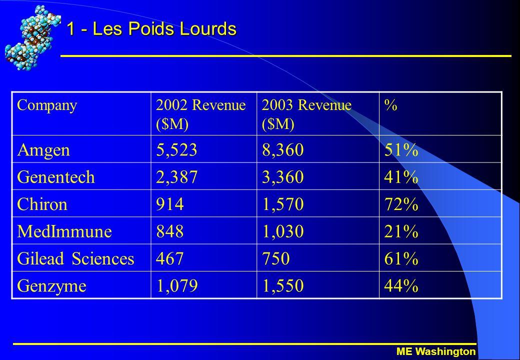 ME Washington 1 - Les Poids Lourds Company2002 Revenue ($M) 2003 Revenue ($M) % Amgen5,5238,36051% Genentech2,3873,36041% Chiron9141,57072% MedImmune8481,03021% Gilead Sciences46775061% Genzyme1,0791,55044%