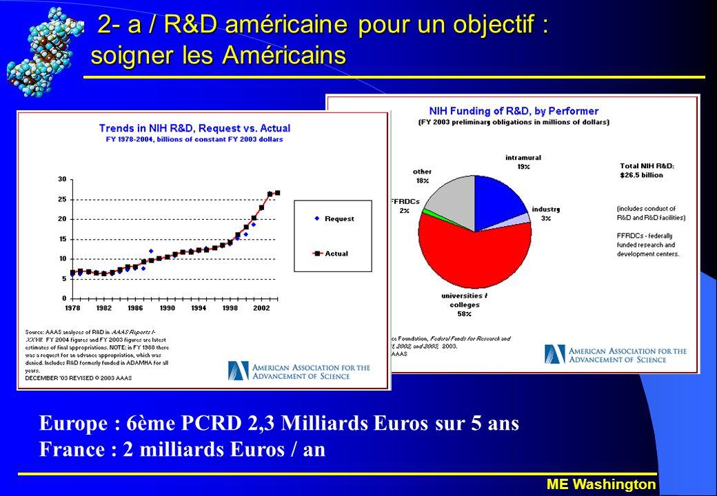 ME Washington 2- a / R&D américaine pour un objectif : soigner les Américains 2- a / R&D américaine pour un objectif : soigner les Américains Europe : 6ème PCRD 2,3 Milliards Euros sur 5 ans France : 2 milliards Euros / an