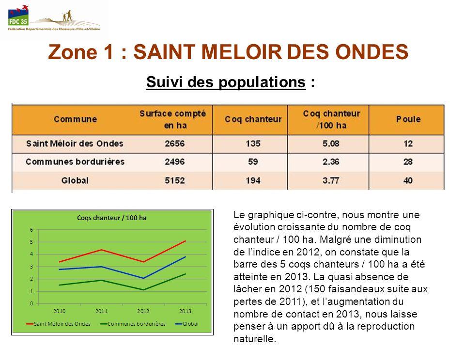 Zone 1 : SAINT MELOIR DES ONDES Suivi des populations : Le graphique ci-contre, nous montre une évolution croissante du nombre de coq chanteur / 100 h