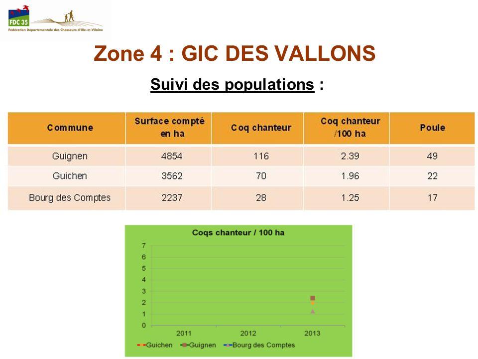 Zone 4 : GIC DES VALLONS Suivi des populations :