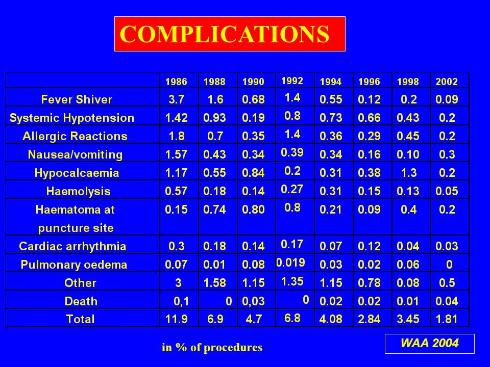 COMPLICATIONS in % of procedures WAA 2004