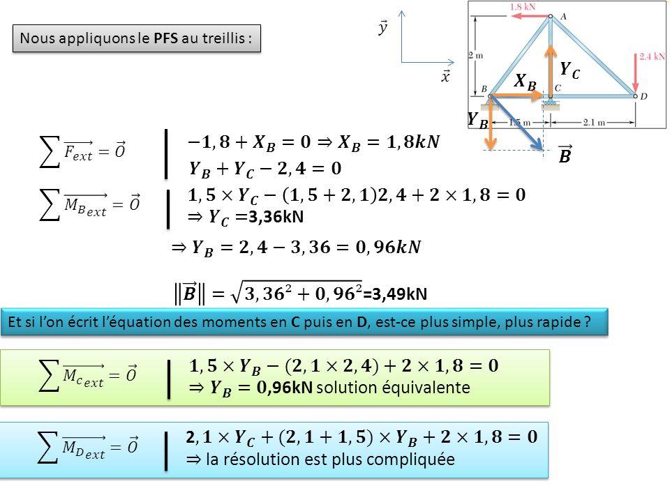 Nous appliquons le PFS au treillis : Et si lon écrit léquation des moments en C puis en D, est-ce plus simple, plus rapide ?