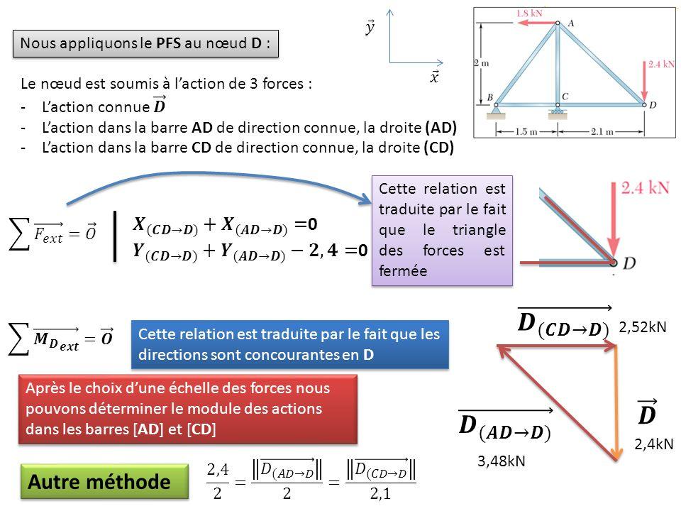 Nous appliquons le PFS au nœud D : Cette relation est traduite par le fait que les directions sont concourantes en D Cette relation est traduite par l