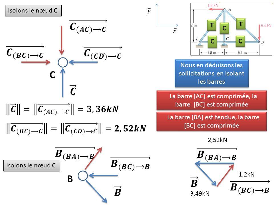 Isolons le nœud C C Nous en déduisons les sollicitations en isolant les barres La barre [AC] est comprimée, la barre [BC] est comprimée Isolons le nœu