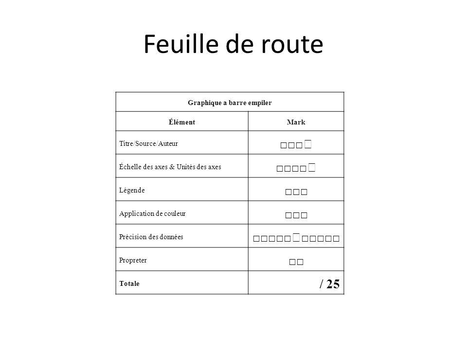 Feuille de route Graphique a barre empiler ÉlémentMark Titre/Source/Auteur Échelle des axes & Unités des axes Légende Application de couleur Précision