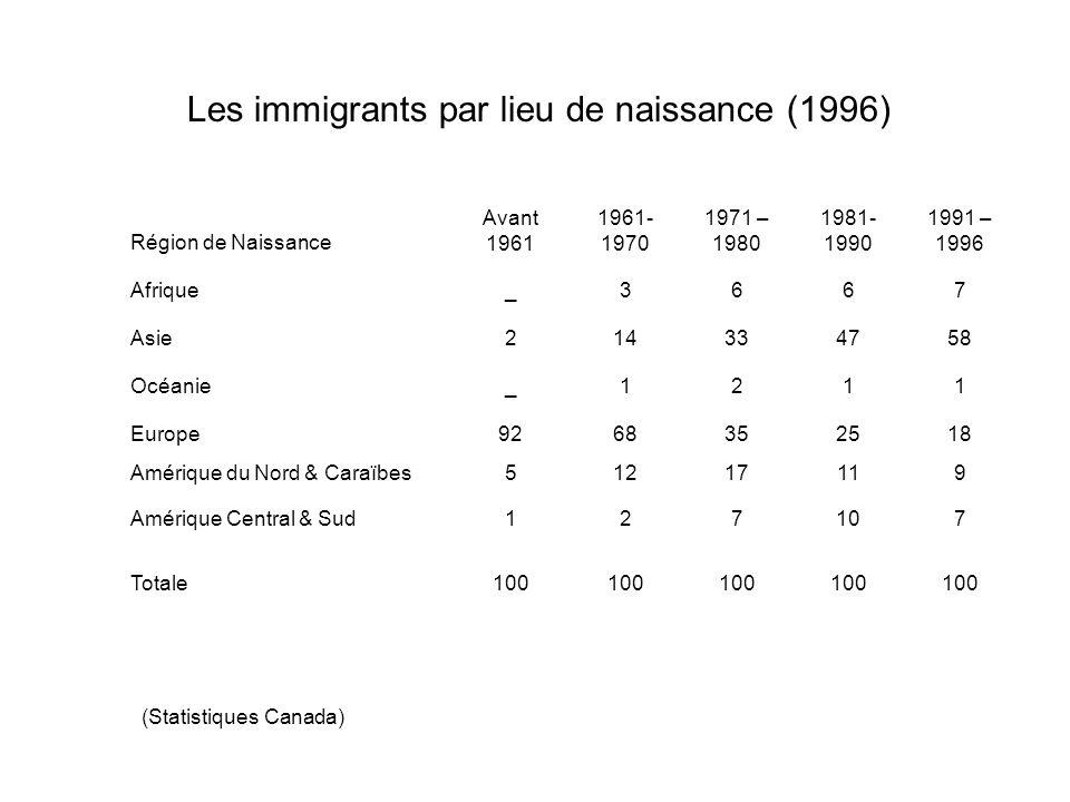 Région de Naissance Avant 1961 1961- 1970 1971 – 1980 1981- 1990 1991 – 1996 Afrique_3667 Asie214334758 Océanie_1211 Europe9268352518 Amérique du Nord