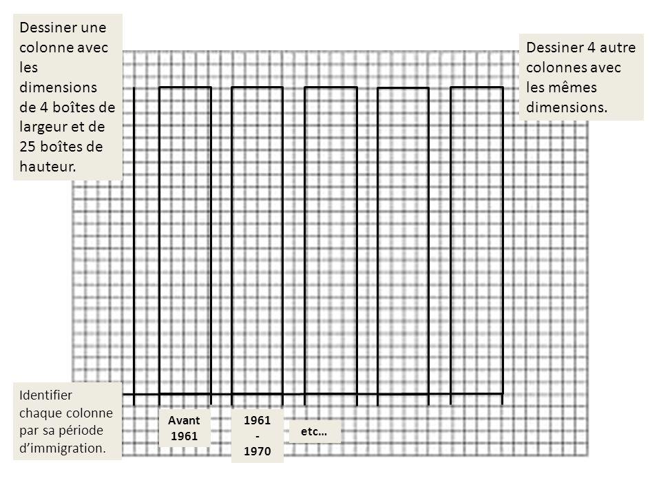 Dessiner une colonne avec les dimensions de 4 boîtes de largeur et de 25 boîtes de hauteur. Dessiner 4 autre colonnes avec les mêmes dimensions. Ident