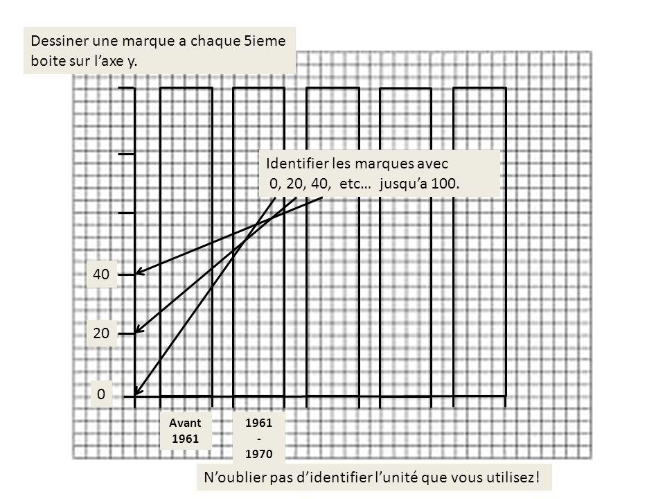 0 20 40 Diviser et colorier la colonne Avant 1961 daprès les pourcentages dans la table des données.