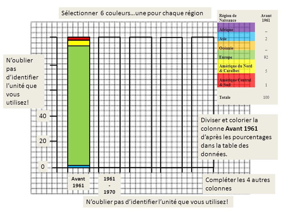 0 20 40 Diviser et colorier la colonne Avant 1961 daprès les pourcentages dans la table des données. Compléter les 4 autres colonnes Sélectionner 6 co